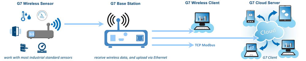 IoT solution of wireless data
