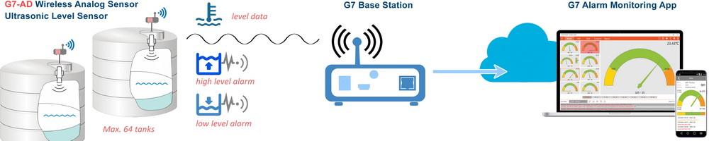 wireless analog level sensor solution