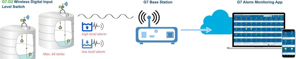 wireless digital alarm
