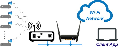 connecting base station to wi-fi router