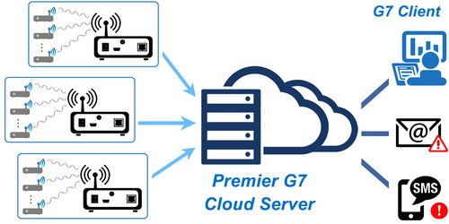 Premier G7 Server Client – Easemind Wireless Sensor